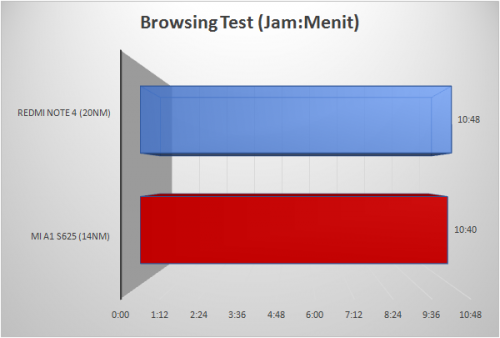 Battery-Test-Web-Browsing-500x338