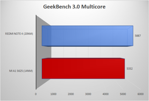 Geekbench-3-Multi-Core-2-500x338
