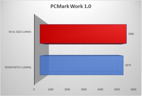 PCMark-Work-1.0-500x340