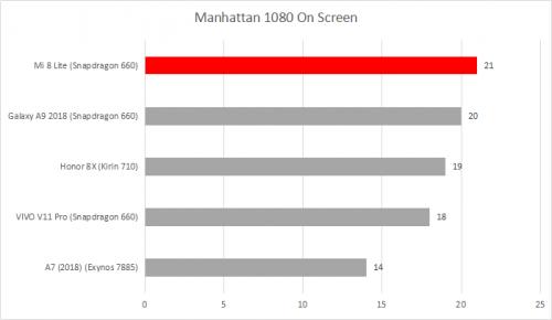 gfx-bench-manhattan-1080-on-screen-500x290